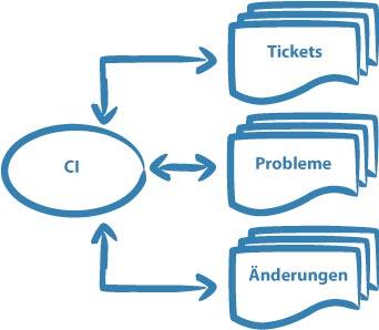 Tickets, Probleme und Changes brauchen die Information, welches CI betroffen ist