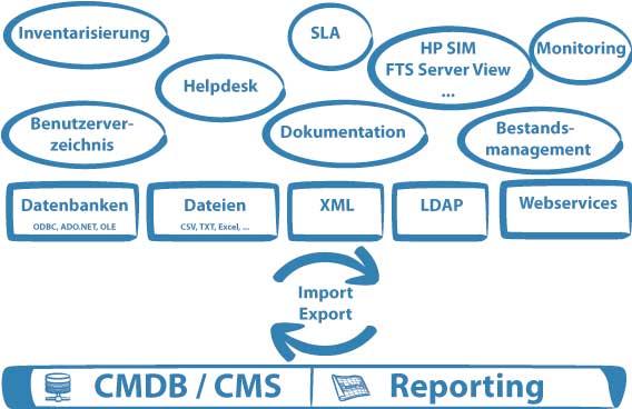 Datenintegration erleichtert die CMDB-Pflege