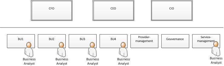 Verteilung der IT-Funktionen im Unternehmen