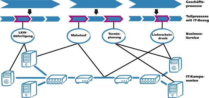Modellierung eines Service in der CMDB, ausgehend von den Prozesse des Unternehmens