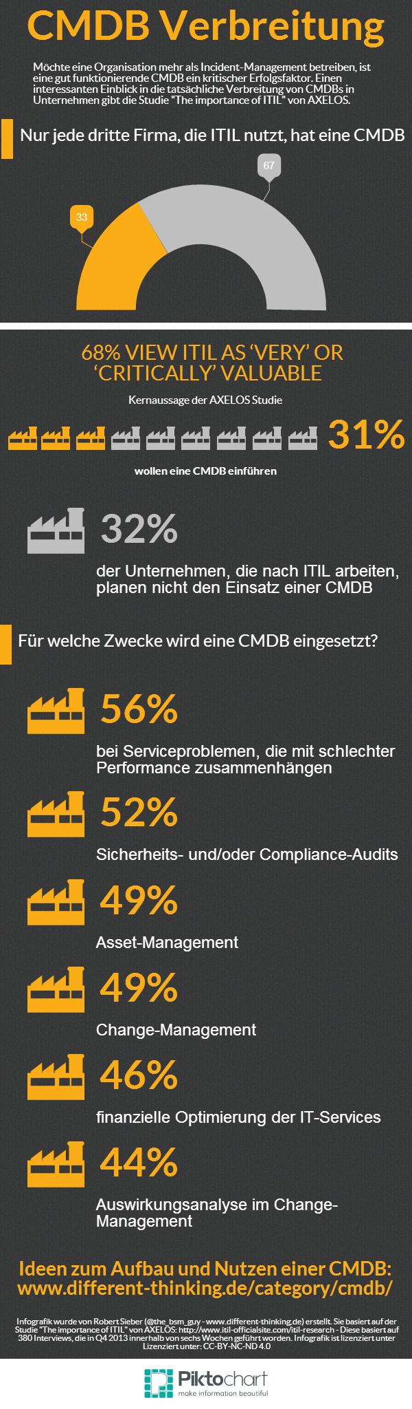 Infografik zur Verbreitung von CMDB in den Unternehmen