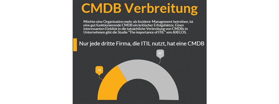 CMDB Verbreitung Header Bild