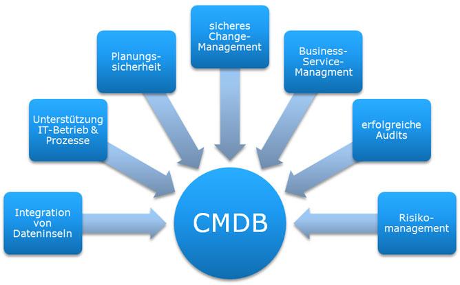 Nutzensszenarien einer CMDB