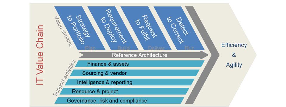 Neue Referenzarchitektur für IT-Management