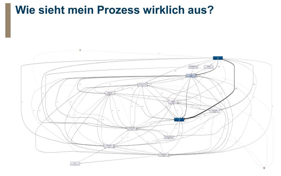 Ergebnisdarstellung einer Prozessanalyse aus einem ITSM-System