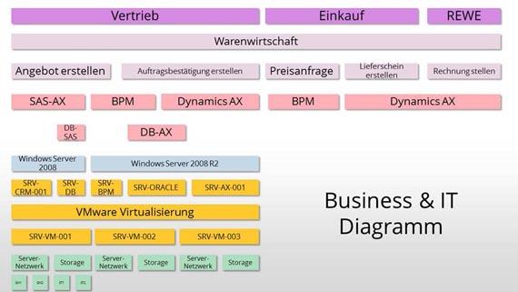 Der Service / Prozess Angebot erstellen im Business- und IT-Diagramm