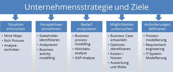 Schritte der Business-Analyse (nach Business Analysis Process Model von Debra Paul)