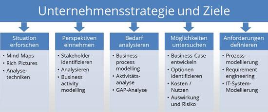 Schritte der Business-Analyse