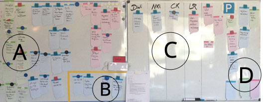 Kanban-Board in Aktion im IT-Betrieb