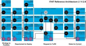 Die gesamte IT4IT Referenzarchitektur
