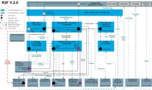 Beispiel einer Architekturdiagramms eines Value Streams
