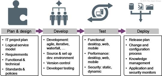 Aktivitäten im Wertstrom Requirements to Deploy