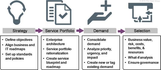 Aktivitätem im Wertstrom Strategy to Portfolio