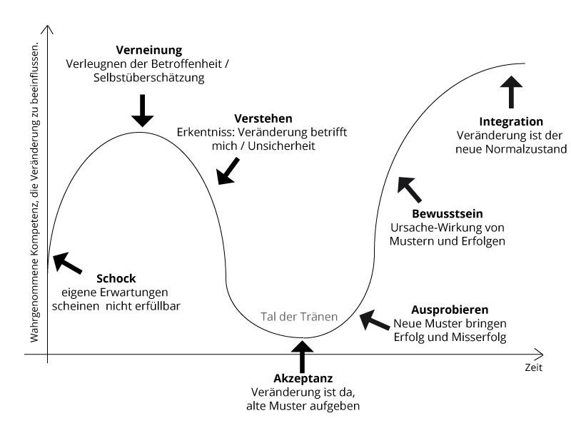 Veränderungskurve (Change Curve) nach Elisabeth Kübler-Ross