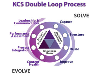 Double Loop im Knowledge-Centered Support