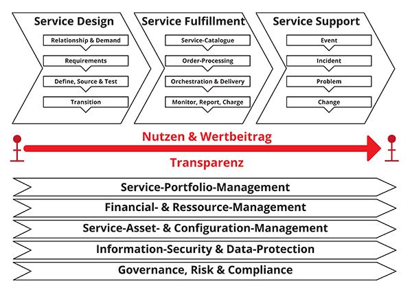 Wertschöpfungskette des agilen Service-Management