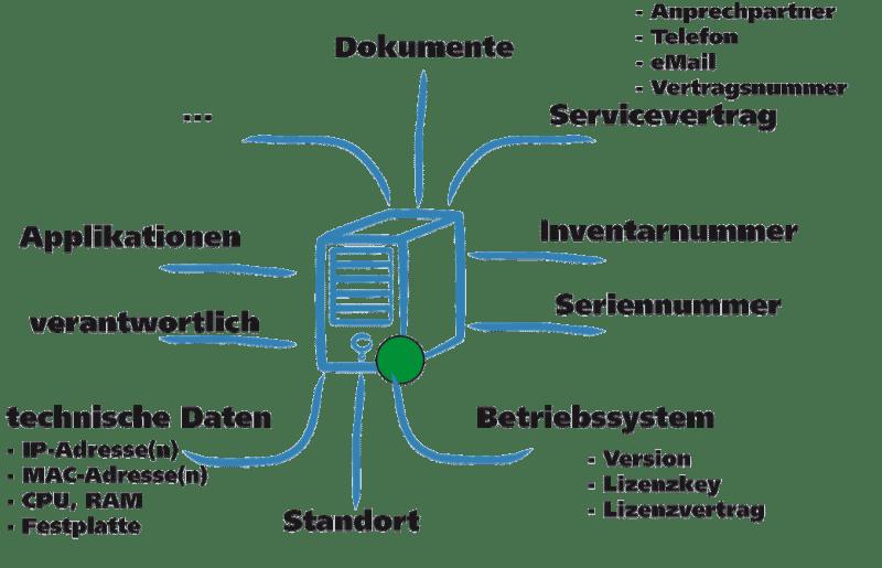 Abbildung von beispielhaften Beziehungen eines CI (Server) zu anderen CI-Klassen in der CMDB