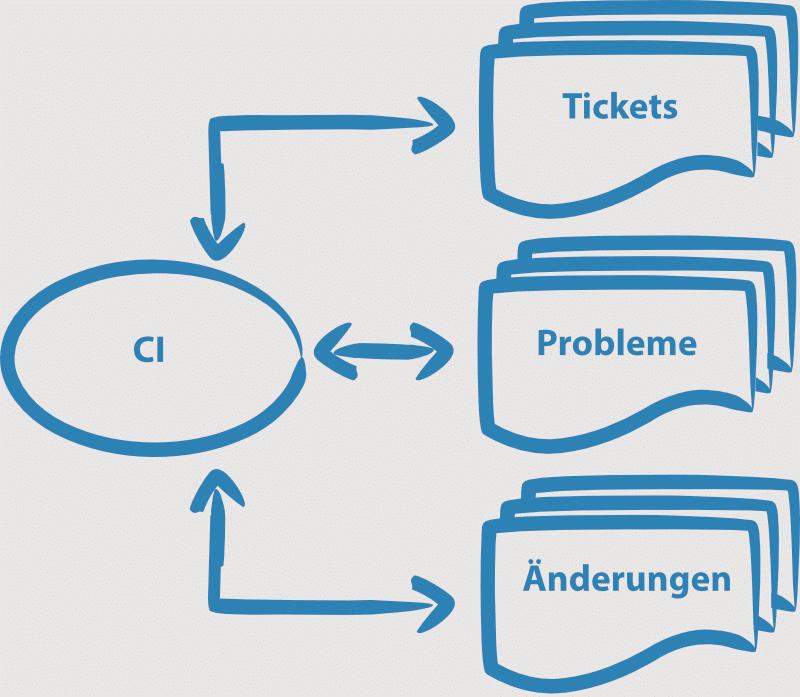 Schematische Abbildung, dass viele ITIL-Prozesse im ITSM von den Daten der CMDB profitieren.