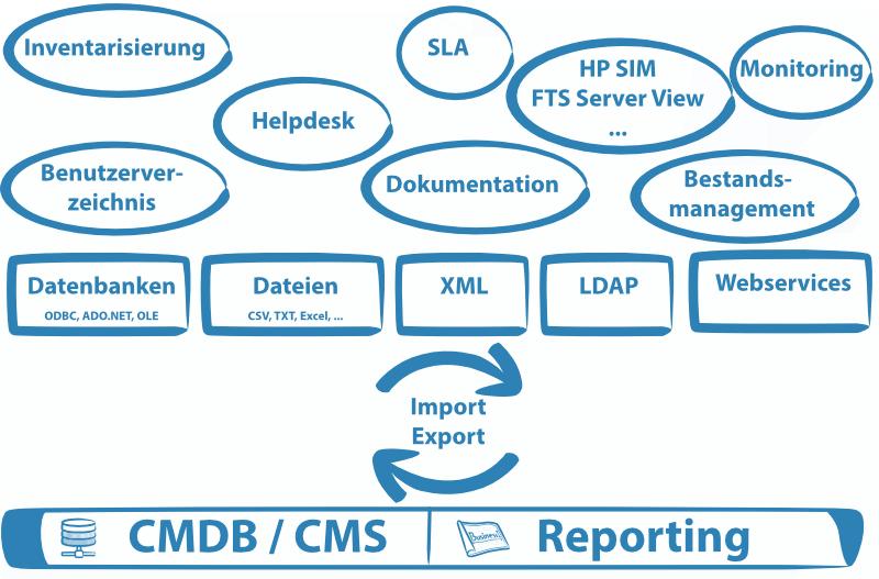 Abbildung zeigt schematisch wie die verschiedenen Datenquellen integriert werden, um die Aktualität der CMDB sicherzustellen