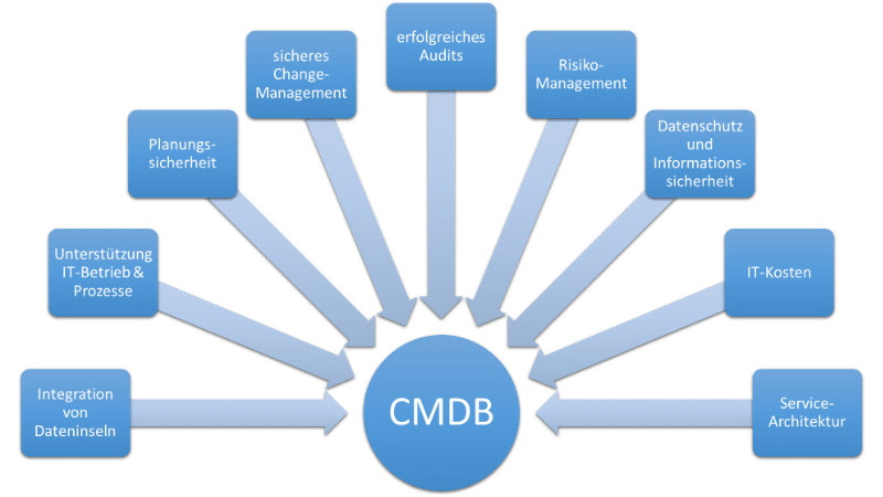Grafik, die den Nutzen einer CMDB zeigt: Integration von Dateninseln, Unterstützung IT-Betrieb & Prozesse, Planungssicherheit, sicheres Change-Management, erfolgreiches Audits, Risiko-Management, Datenschutz und Informationssicherheit, IT-Kosten, Service-Architektur