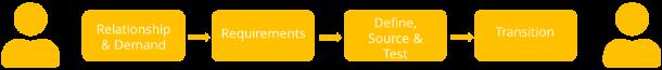 Grafik stellt einen generischen Value Stream in der Phase Service Design dar. Prozesse innerhalb des Value Streams sind: Relationship & Demand, Reuqirements & Design, Define, Source & Test und Transition