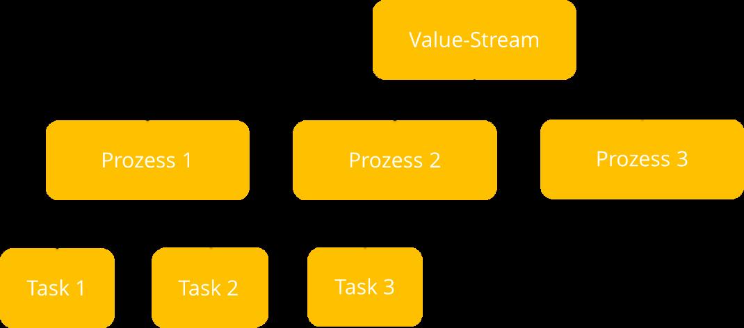 Das Bild zeigt die Zusammenhänge zwischen Value Streams, Prozessen und Arbeitsschritten. Ein Value Stream besteht aus drei Prozessen. Der Prozess1 wieder aus drei Arbeitsschritten.